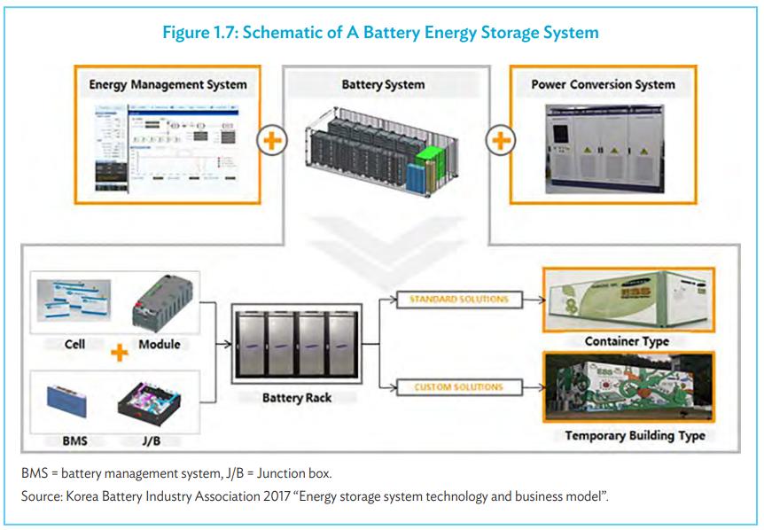 ESS system