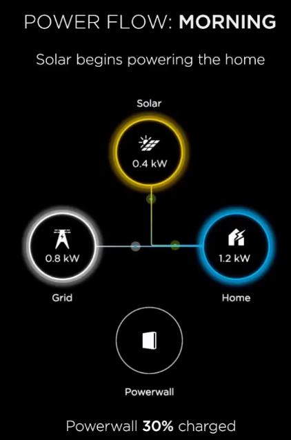 Tesla powerwall works