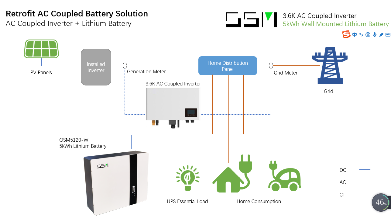 retrofit AC coupled battery solution