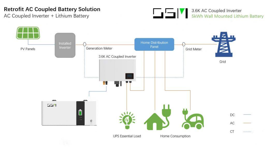 48v lithium battery ac coupled