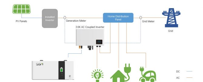 ac coupled solution