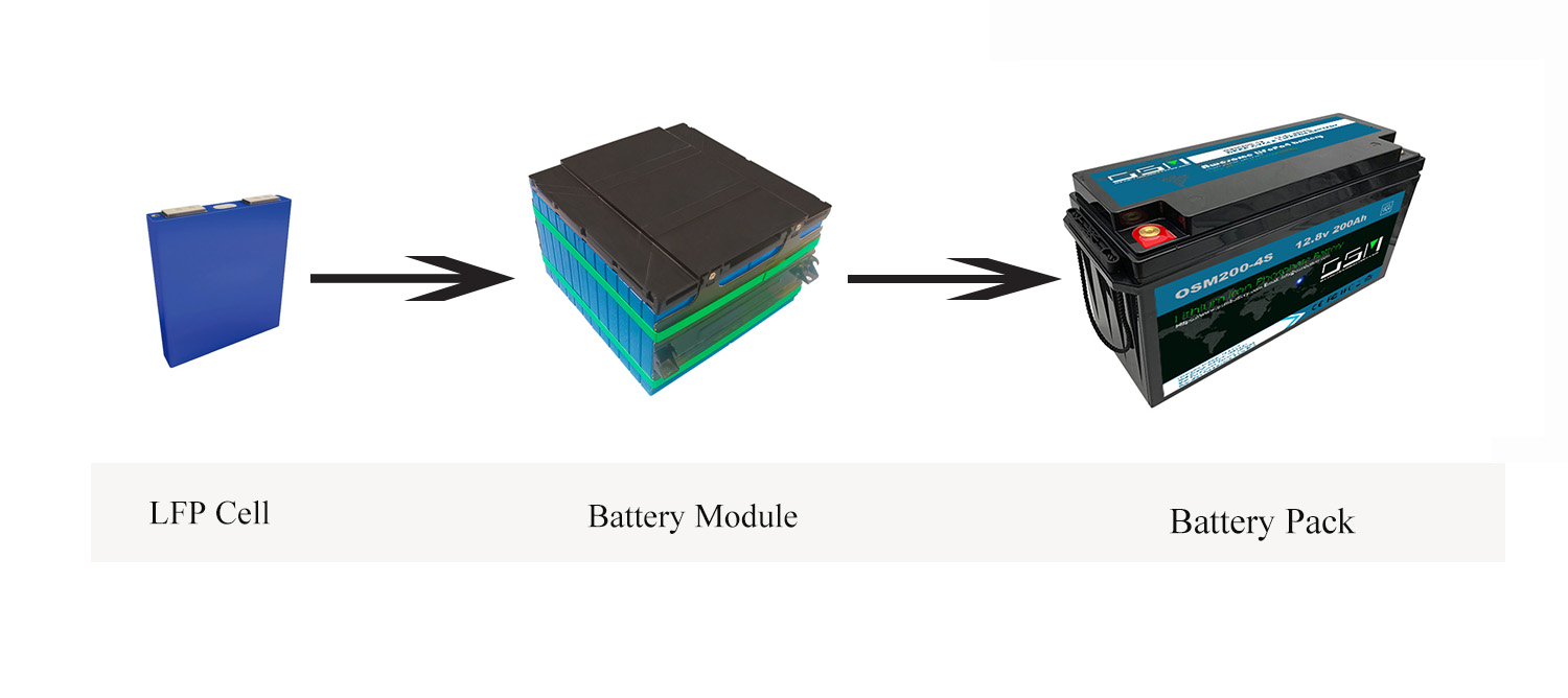 lithium ion cell to pack